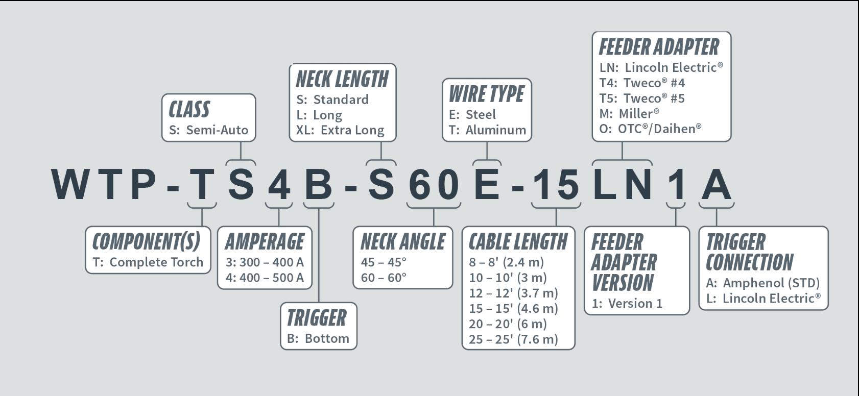 Sistema de numeración y opciones disponibles para antorchas