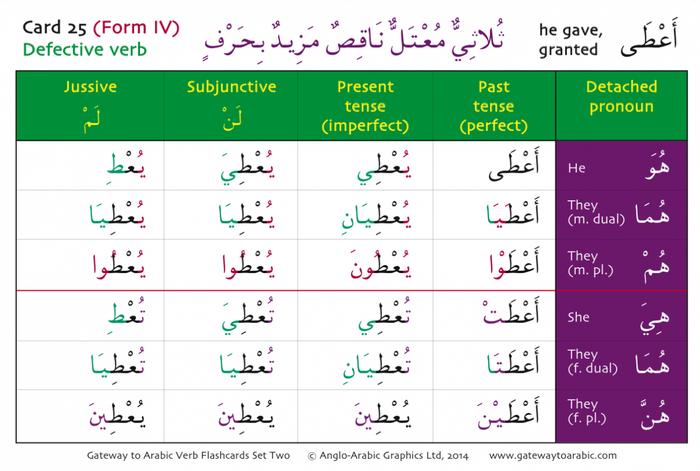 Gateway to Arabic Verb Conjugation Flashcards (Set Two)