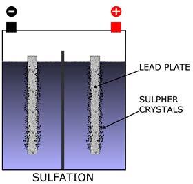 Sulfation