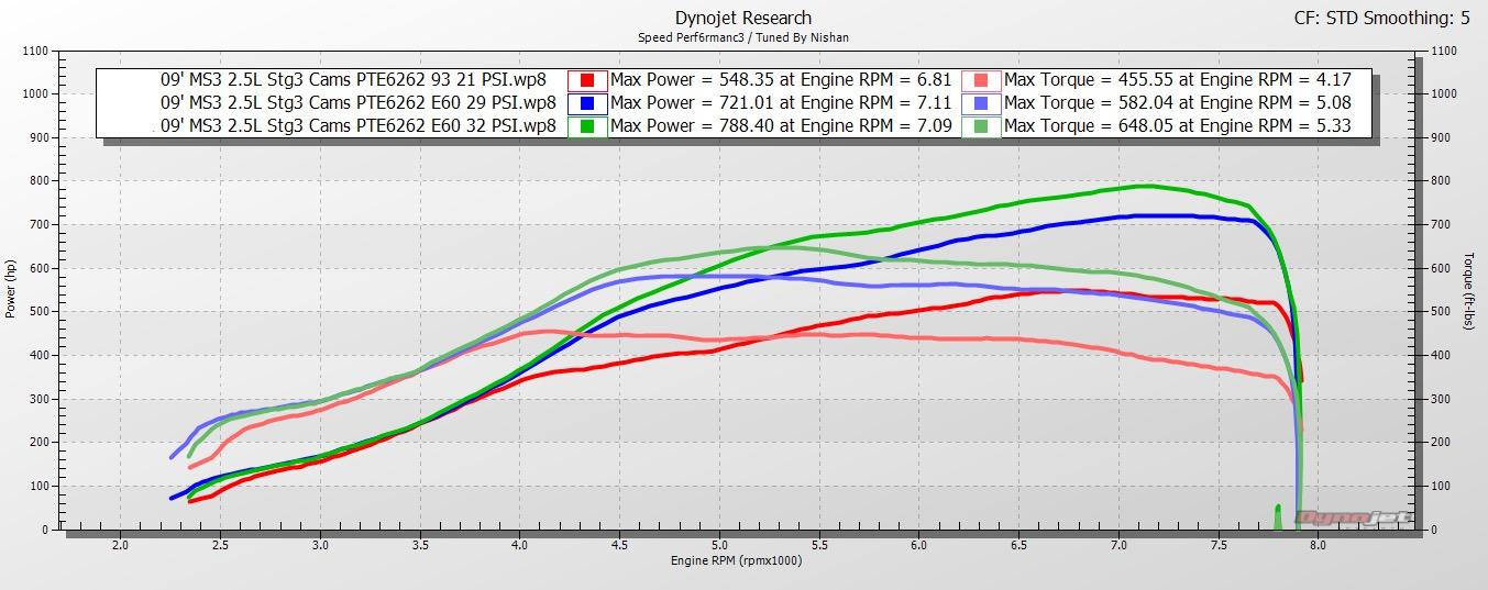 bekim-2.5l-6262-dyno-graphs.jpeg