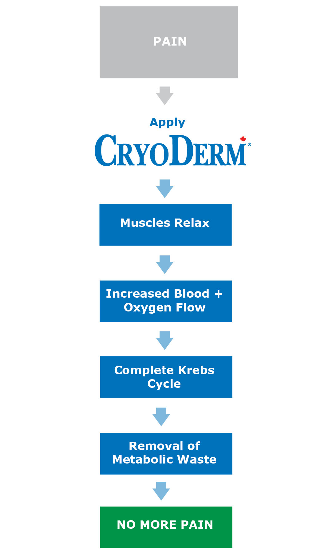 With CryoDerm