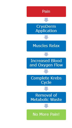 pain-cycle-website4.jpg