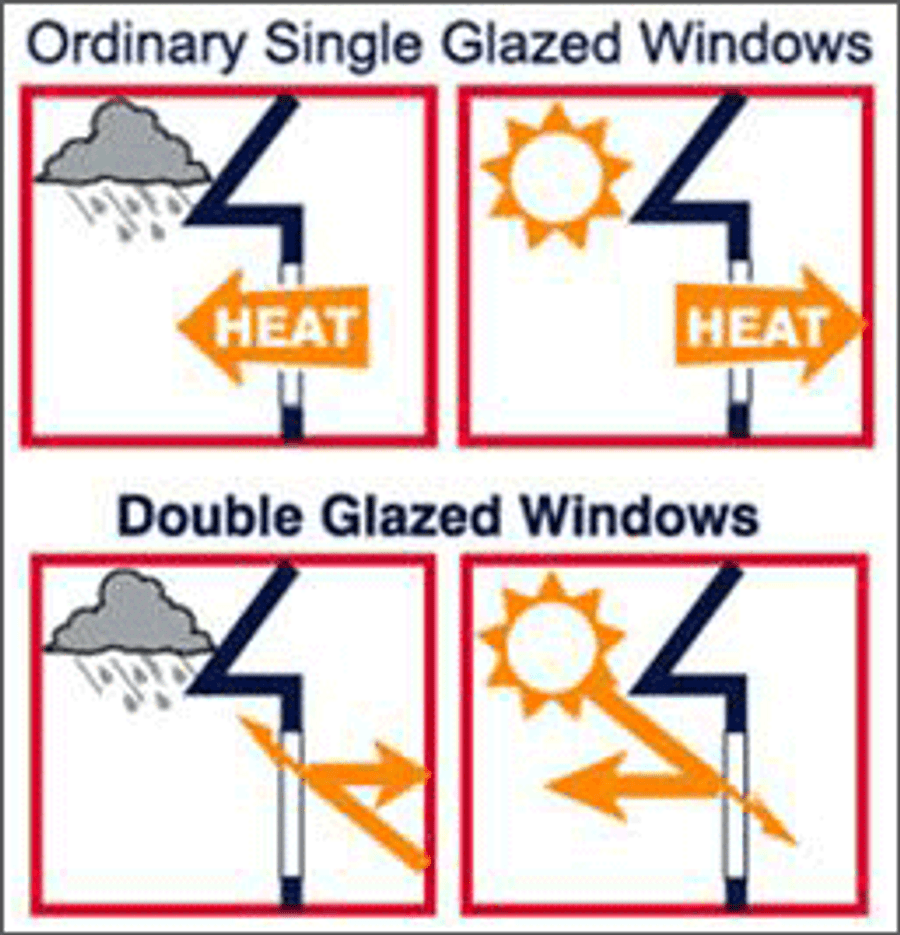 Double-glazed window combo B - 1800mm x 600mm + lock/keys + reveal + colour/flyscreen/frosting options