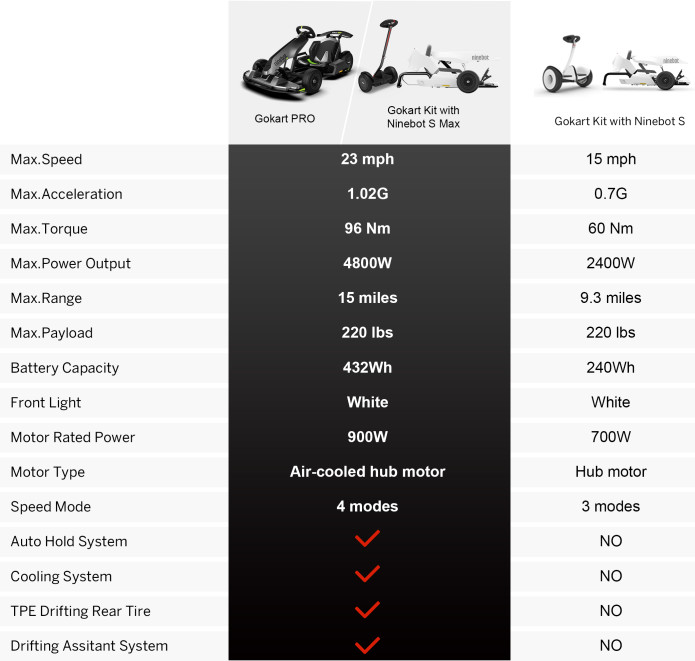 Ninebot S Max compatibility with Gokart