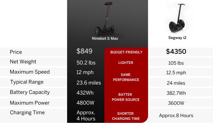 Ninebot S Max vs Segway i2