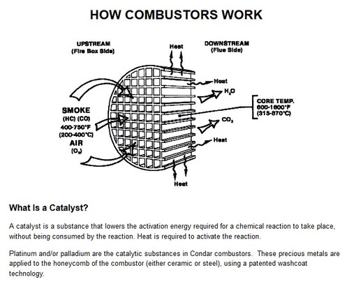 Catalytic Combustor  CC-001