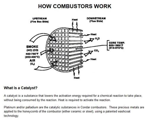 Catalytic Combustor  CC-001