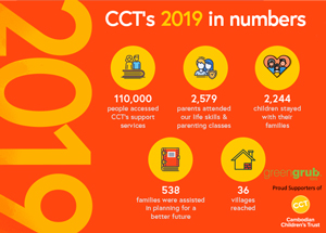 2019 achievements of Cambodian Children's Trust-greengrub Toys are proud supporters