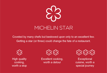 What are Michelin Stars? And How Do You Get Them…