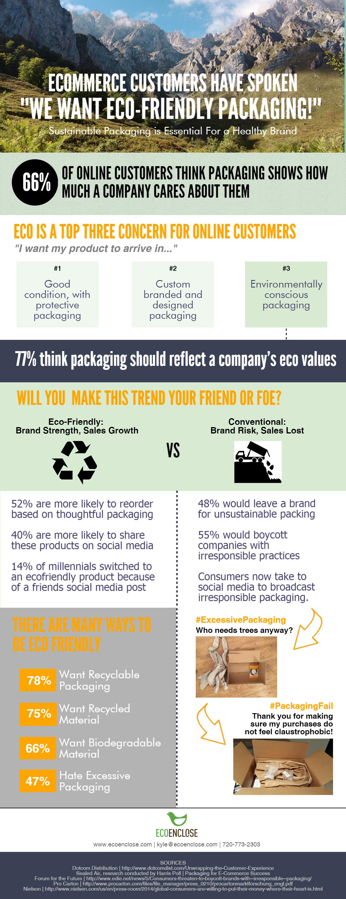 Ecommerce Customers Want Eco-Friendly Packaging