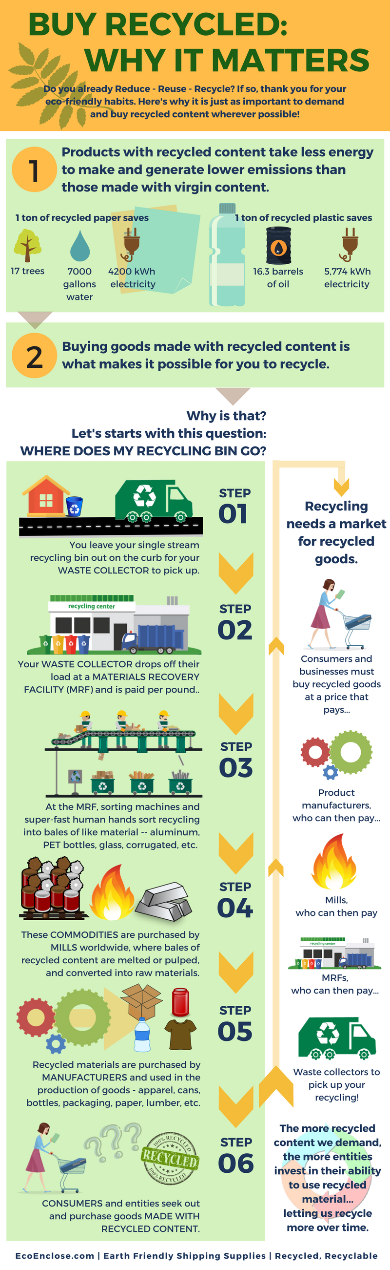 Why Buying Recycled Content Matters