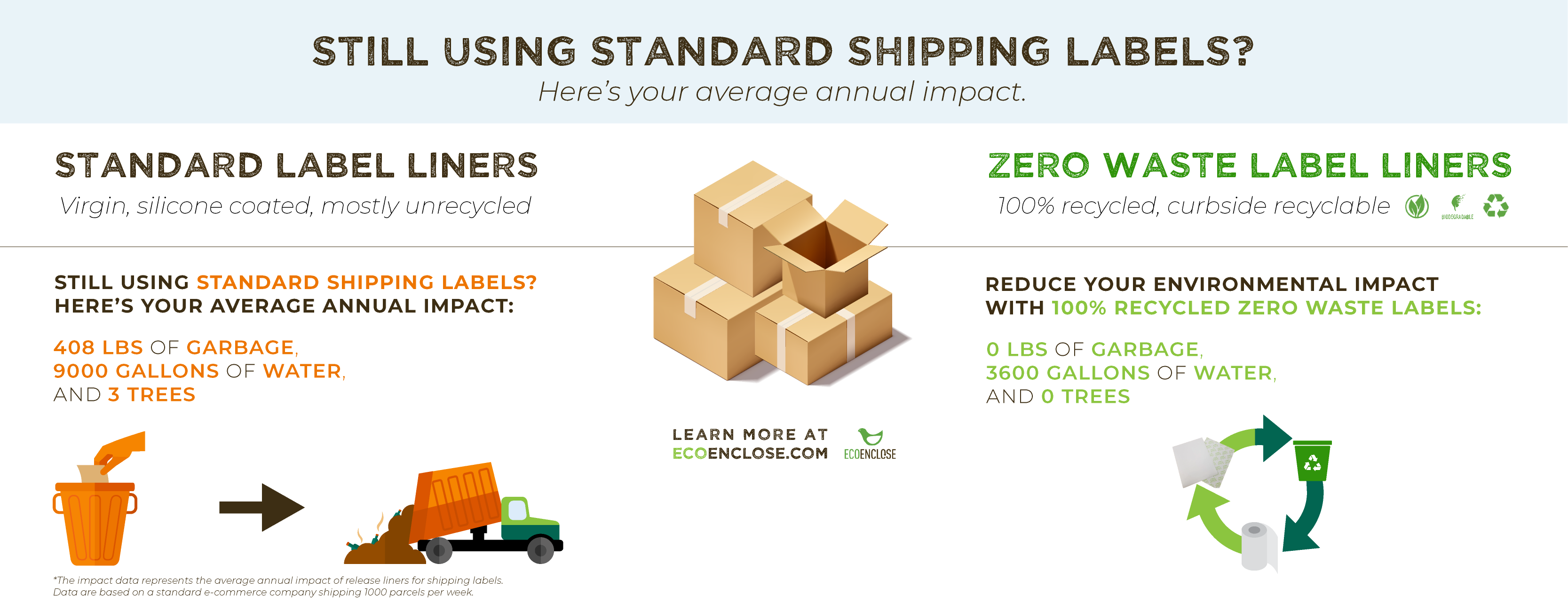 Eco Enclose Custom Shipping Labels Infographic