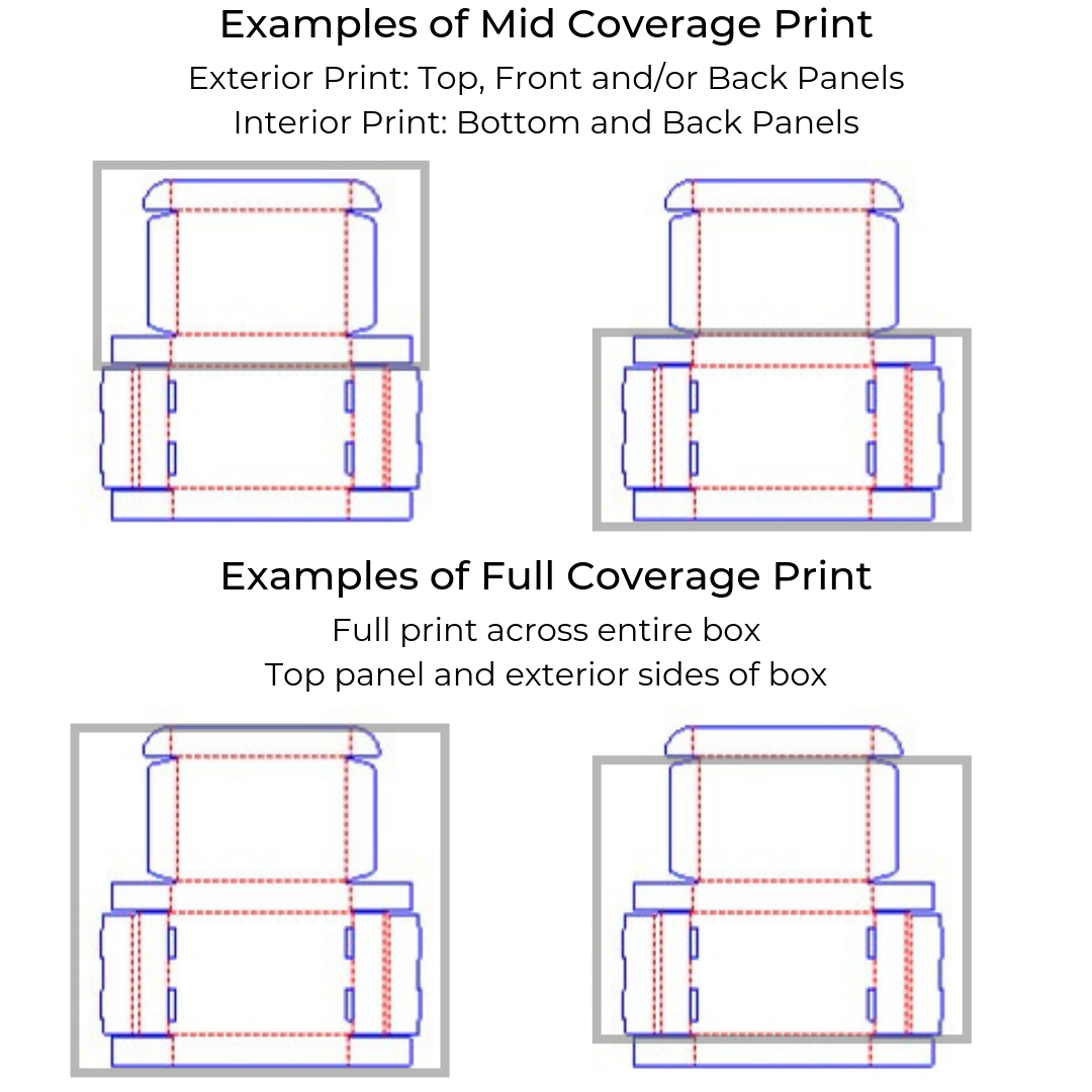 custom printed box coverage