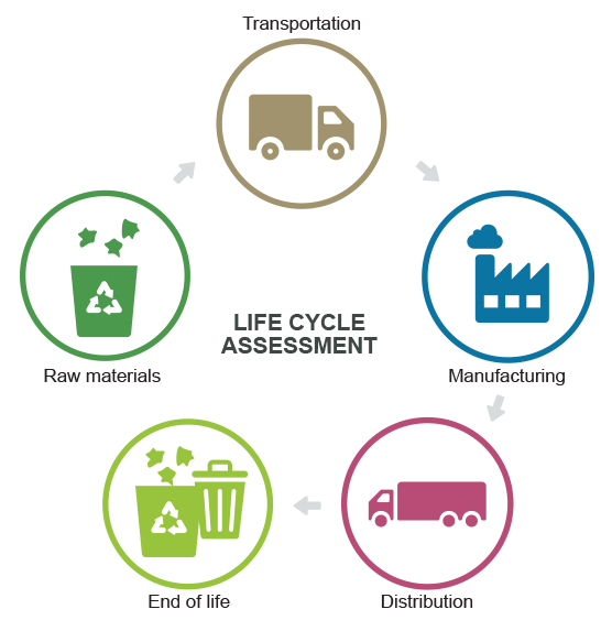 lca-life-cycle-analysis-packaging.png
