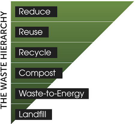 waste-hierarchy-graphic.jpg