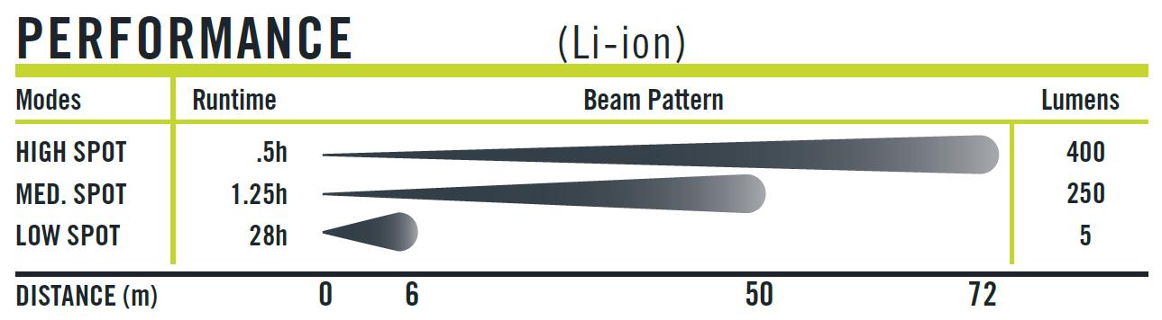 90-0610-alloy-x-penlight-performance-beam-rating.jpg