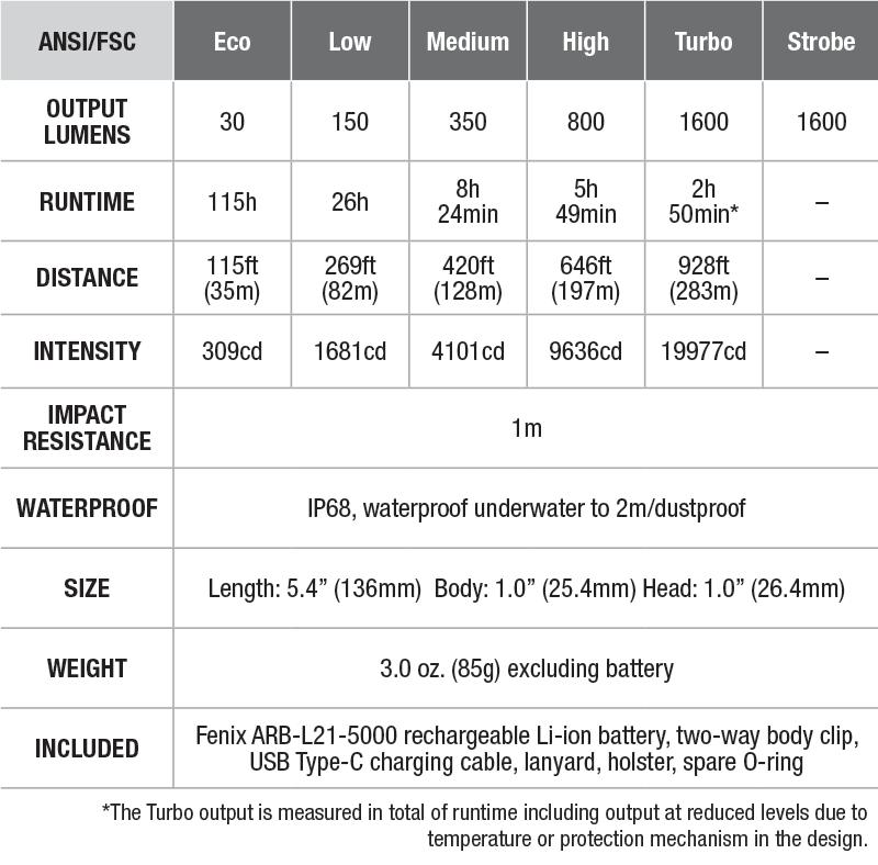 90-1002-fenix-pd36r-tactical-flashlight-tech-specs-1.png