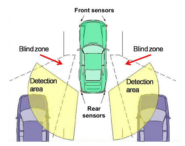Blind Spot Monitoring System - Mongoose MBSW4