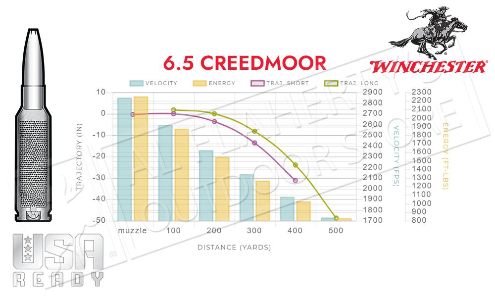 Winchester 6.5 Creedmoor USA Ready Select Grade - 125 Grain Open-Tip Target Box of 20 #RED65