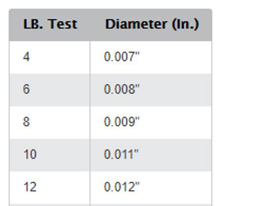 Sufix Advance 100% Fluorocarbon 200 Yards #679Cl