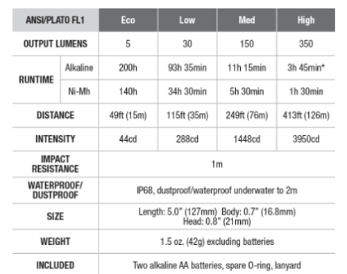 Fenix AA Flashlight 350 Lumen #E20 V 2.0