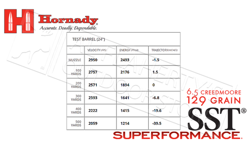 Hornady 6.5 Creedmoore Superformance SST, Polymer Tipped 129 Grain Box of 20 #81496