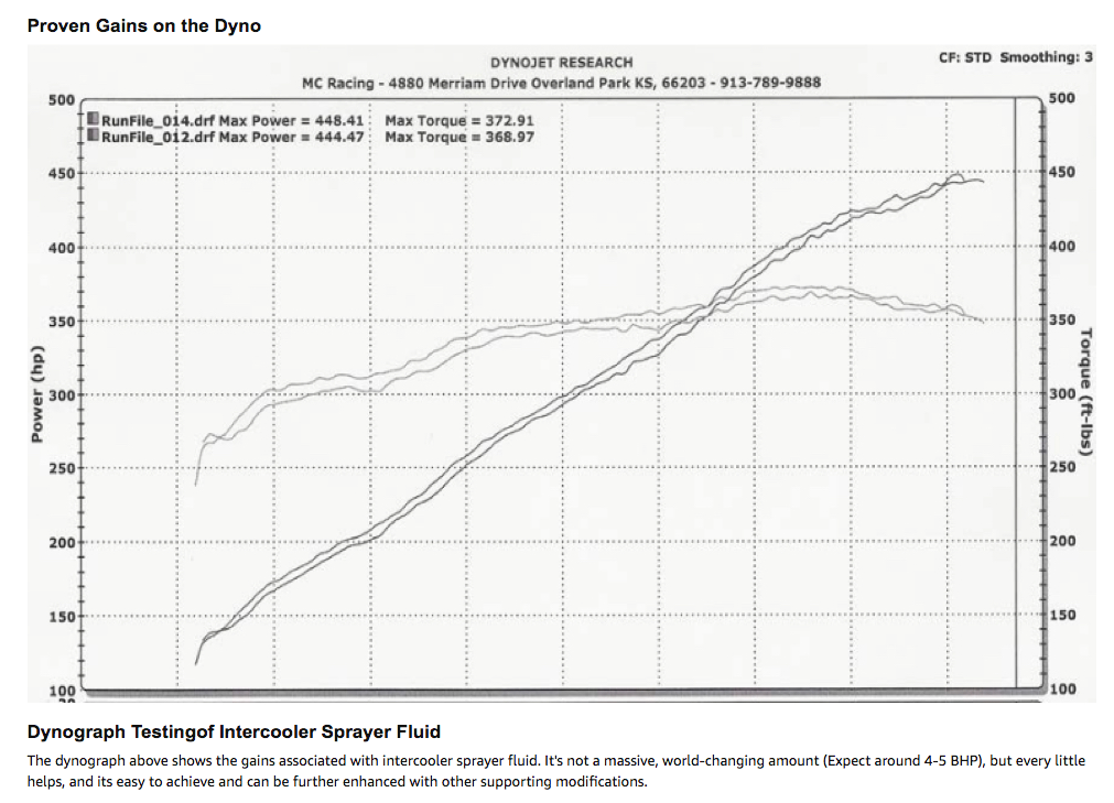 Dynograph Testing of Intercooler Sprayer Fluid The dynograph above shows the gains associated with intercooler sprayer fluid. It's not a massive, world-changing amount (Expect around 4-5 BHP), but every little helps, and its easy to achieve and can be further enhanced with other supporting modifications.