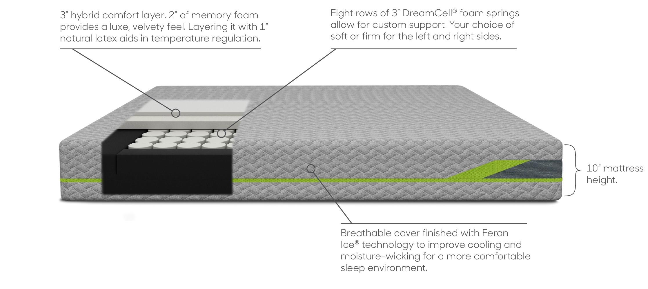 Dream Hybrid 2 Spec Sheet