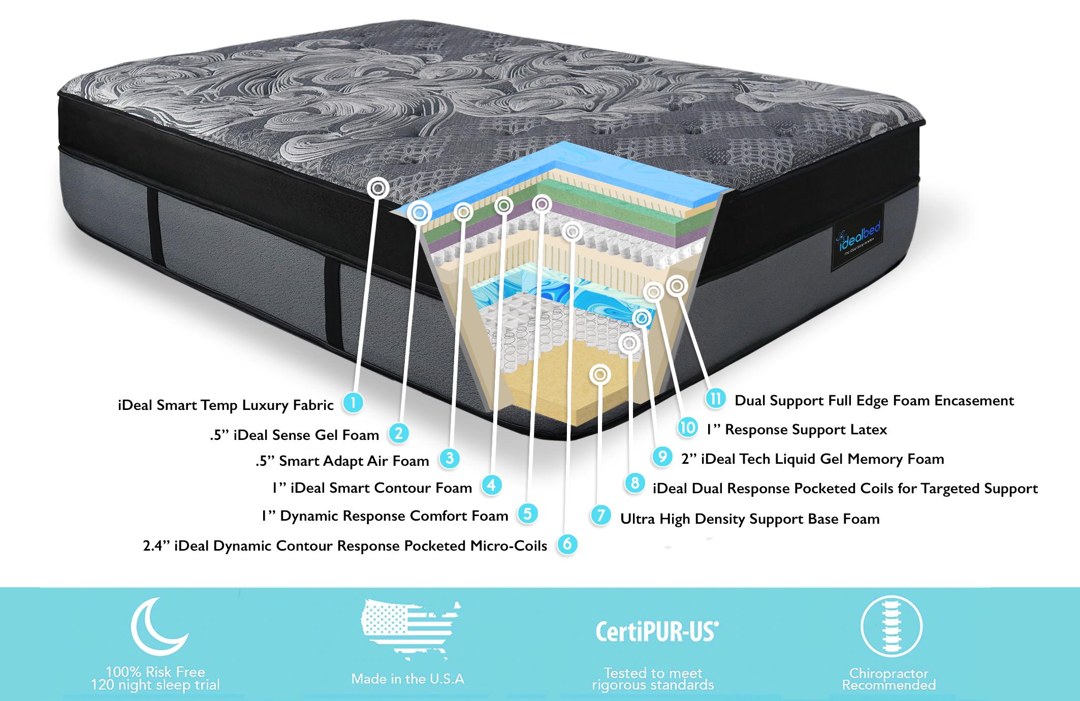 iQ7 Specifications Cutaway