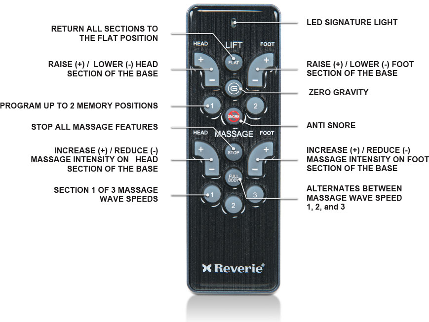 Reverie 5 Series Remote