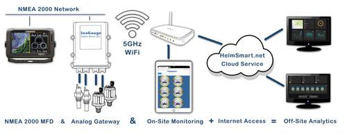 SeaGauge G2™ 28 Function Sensor Interface Unit