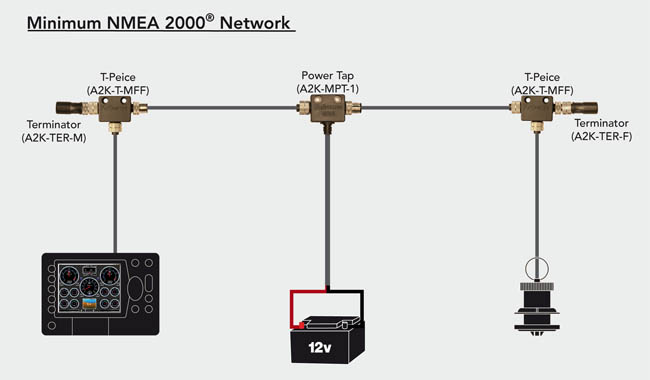 minimum-nmea-2000-network-v2-650pix-1-1.jpg