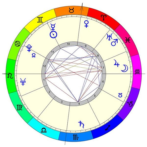 Astrological Birth Chart