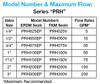Plast-O-Matic Series PRH & PRHM Thermoplastic Pressure Regulators