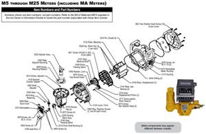 Liquid Controls M Series Meter Fork Drive Packing Gland Parts Kit - M5, M7, & M15 - Aluminum / VITON / Grease