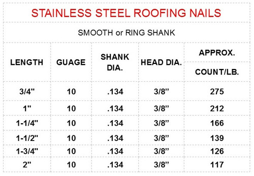 STAINLESS STEEL ROOFING NAILS SIZE CHART