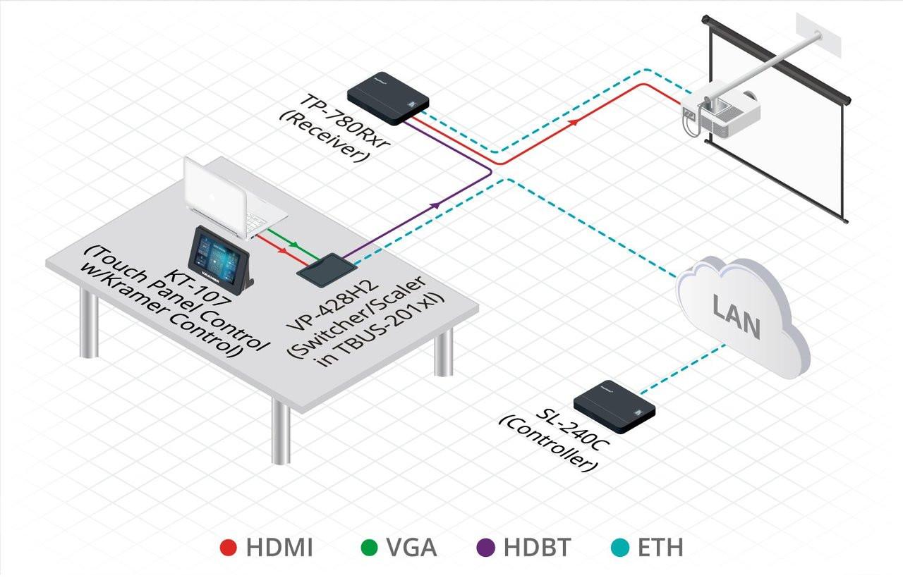 Kramer VP-428H2 3-Input 4K60 HDMI, DisplayPort & VGA Presentation Switcher