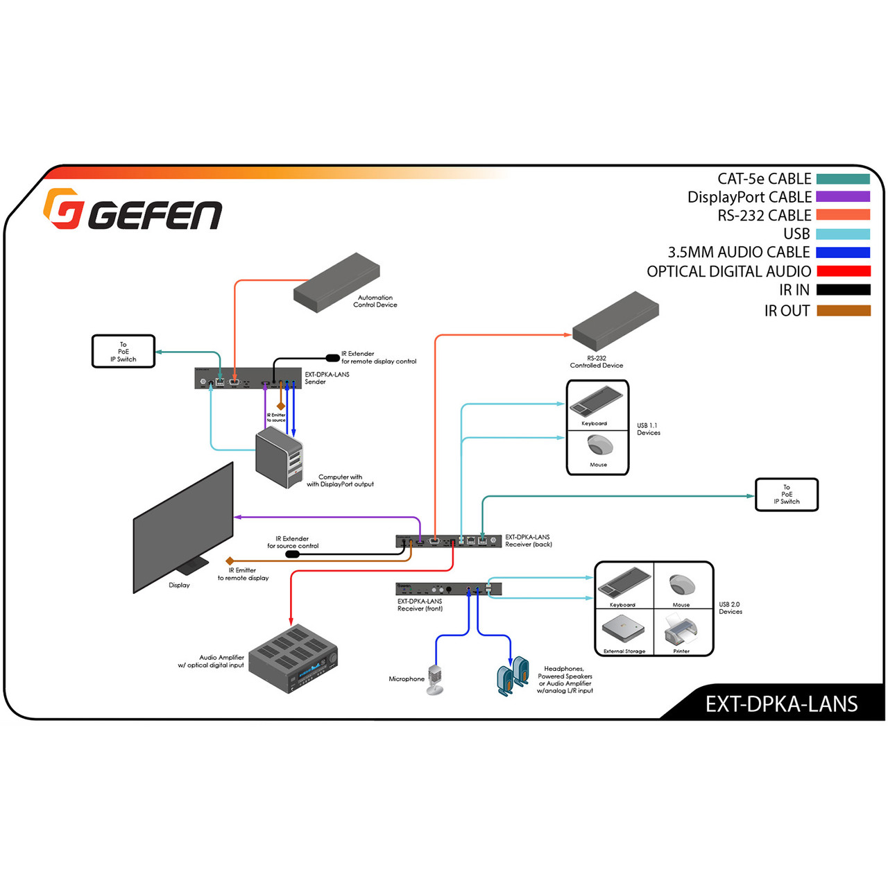 Gefen 4K DisplayPort KVM, USB, Analog Audio, IR & RS232 Over IP
