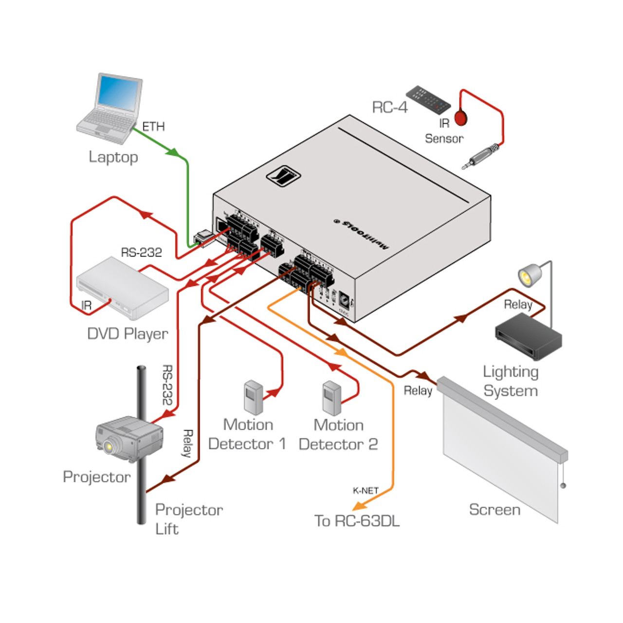 Kramer SL-10 13-Port Serial, IR & Relay, Ethernet Room Controller