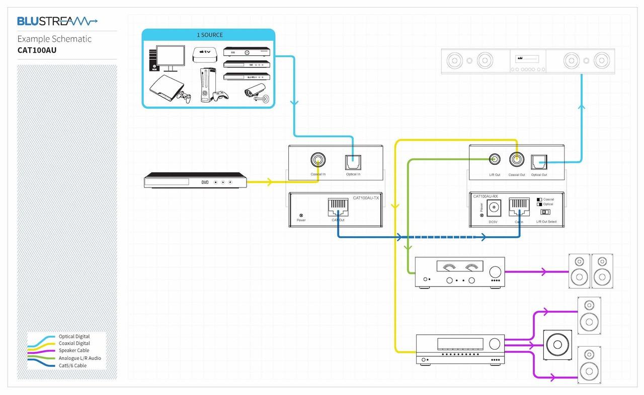 BluStream CAT100AU Digital Audio over CAT5/6 Extender Kit (100m)