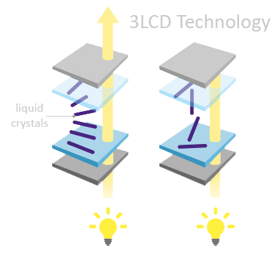 3LCD technology
