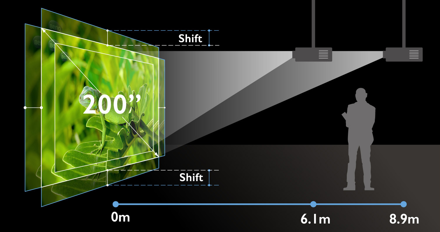 Big Zoom, Focus, Lens Shift for Flexible Installation