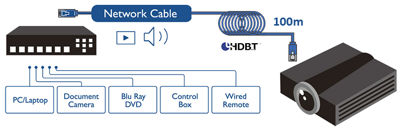 HDBaseT for Uncompressed Transmission Up to 100m