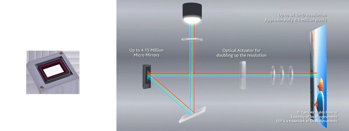 New 4K UHD DLP Chip