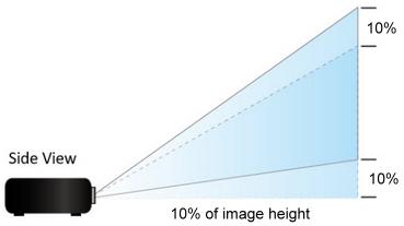 Vertical Lens Shift
