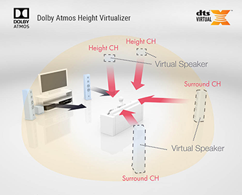 DTS Virtual:X and Dolby Atmos Height Virtualization