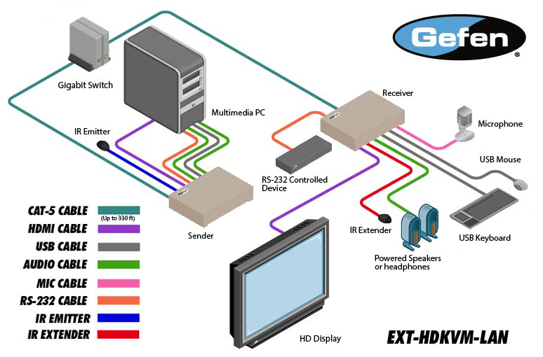 Gefen HDMI KVM over IP with RS-232, IR and Stereo Audio - AV