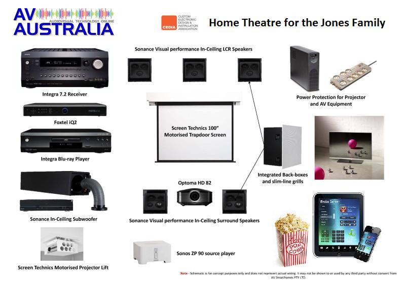 Home Theatre components