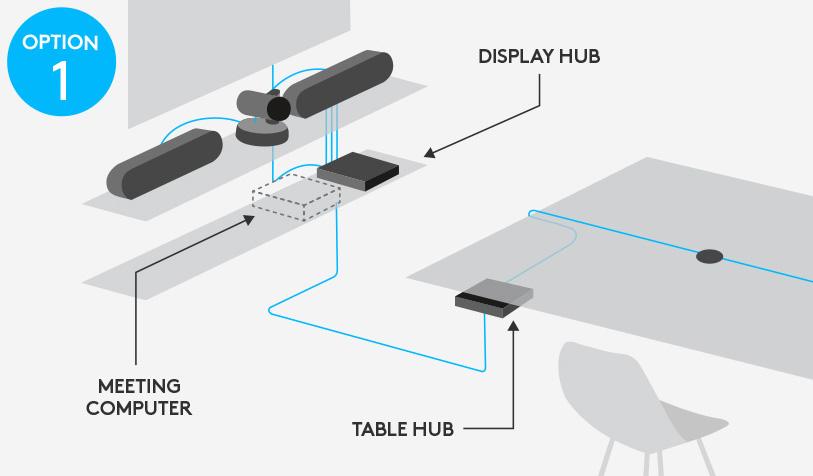 Logitech Rally VC Setup option 1