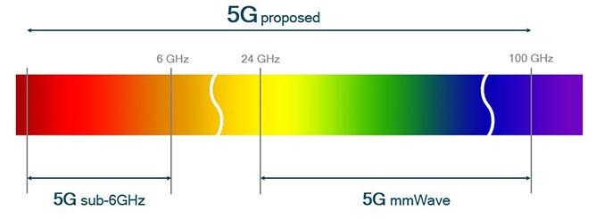 how-to-protect-yourself-from-5g-an-illustration-of-the-areas-of-spectrum-5g-could-operate-within-via-qualcomm.jpg